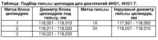 Таблица подбора гильзы цилиндров 4HG1-T